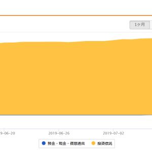 【つみたてNISA】★68週報告★つみたてNISA(SBI証券+29,773円)