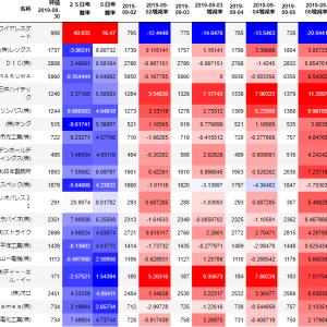 【スイングトレード】9月2日~6日のまとめ/マクロ(日経255・ダウ)・メゾ(業種別)観点考察