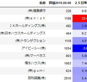 【スイング】9月9日 福島銀行(8562)微続伸/enish(3667)反落