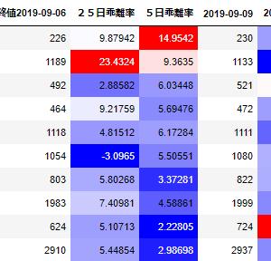 【スイング】9月10日 福島銀行(8562)・enish(3667) 絶賛値下がり