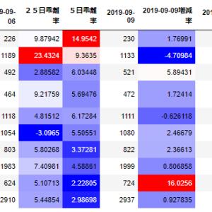 【スイング】9月11日 福島銀行(8562)・enish(3667) 僅かに反発