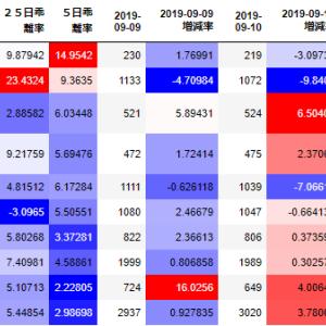 【スイング】9月12日 福島銀行(8562)続落・enish(3667)続伸