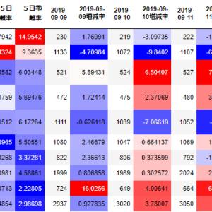 【スイング】9月13日 福島銀行(8562)・enish(3667)いずれも値上がり