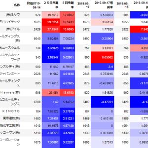 【スイング】9月19日 Hameeアゲアゲ/ミサワ・三井ハイテックややあげ/アイルのみ下げ