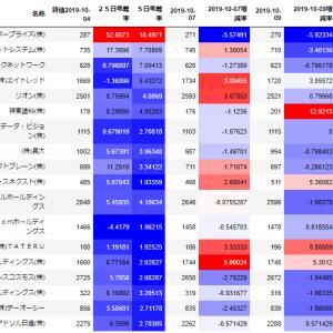 【スイング】9月30日~10月4日/日本エンタープライズ(4829)マイナス21.3%着地