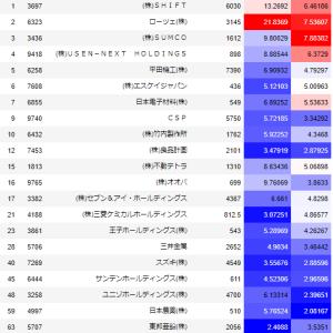 【スイング】10月11日値上がり率上位銘柄追跡/SHIFT(3697)・ローツェ(6323)・SUMCO(3436)