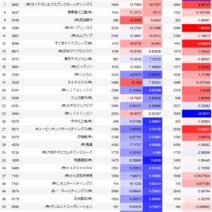 【短期スイングトレード11月15日値上がり率上位銘柄 追跡1日目