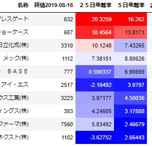 【スイングトレード】8月19日 ワイヤレスゲート/ショーケース上昇
