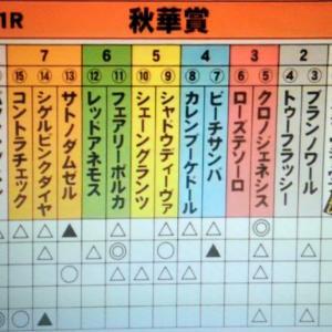 10/13 秋華賞・最終勝負