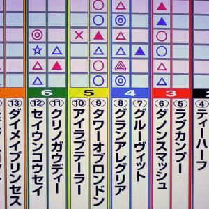 3/29 高松宮記念・プチデータ・狙い馬・最終勝負
