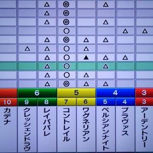 大阪杯:枠順確定・狙い目・最終勝負