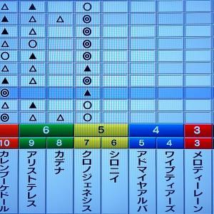 6/26 狙い目・最終勝負 6/27 宝塚記念