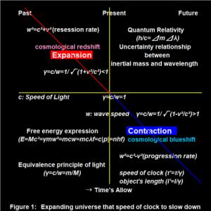 時間の矢方向への運動