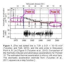 光の等価原理による天文単位(AU)の経年変化の解決