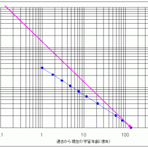光の等価原理による月間と宇宙膨張の関係