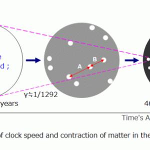 光の等価原理による月の離心率の増大の説明