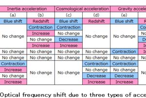 三種の加速による光学的周波数偏移