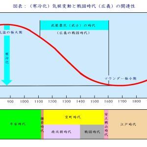 <戦国新説>寒冷化「気候変動」が『戦国時代』の原因であったとする日本史の新説