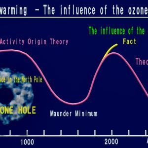 <温暖化>脱炭素化で温暖化は止まらない ~オゾンホールを塞ぐべきである~