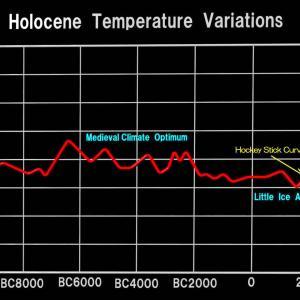 <温暖化>過去1万年の地球の気温変化を見て欲しい、CO2は関係ないだろう!