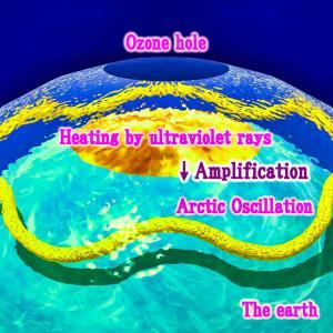 <異常気象>オゾンホールによる北極振動の増幅が最近の異常気象の原因?!