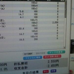 本日のJRA パートⅢ
