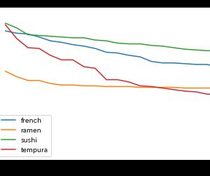 食べログ全国ランキングTOP20の星をジャンル別に比較する