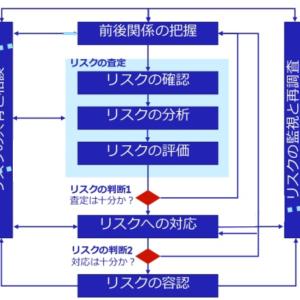 ISCMとは(NIST SP800-137)