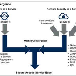 SASE(Secure Access Service Edge)とは