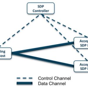 SDP(Software Defined Perimeter)とは