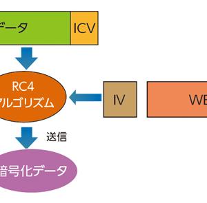 Aircrack-ngによるWEPのパスワード解析