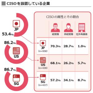 日本と海外の企業におけるセキュリティマネジメント状況の差