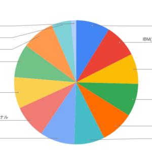初心者の米国株式投資【その19】 2021年7月の運用結果