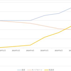 【2019年10月】純資産増加中 カードローン完済間近