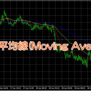 MT4で移動平均線(Moving Average)を設定