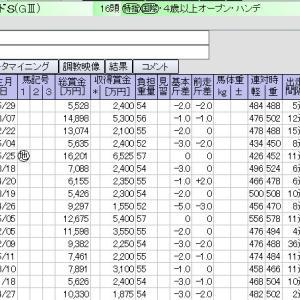 東京 02月22日11レース ダイヤモンドS【GⅢ】