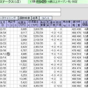 京都 02月22日11レース 京都牝馬S【GⅢ】