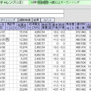 中山 04月04日11 ダービー卿チャレンジトロフィー【GⅢ】