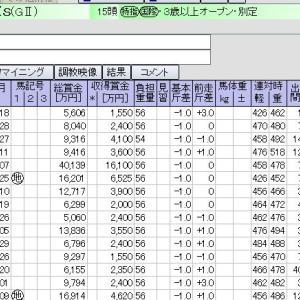 中山 12月05日11レース ステイヤーズS【GⅡ】