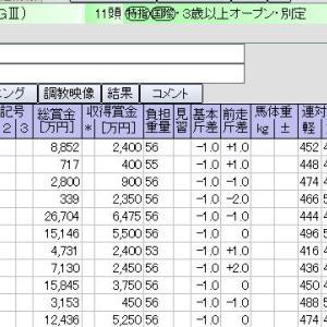 阪神 12月05日11レース チャレンジカップ【GⅢ】
