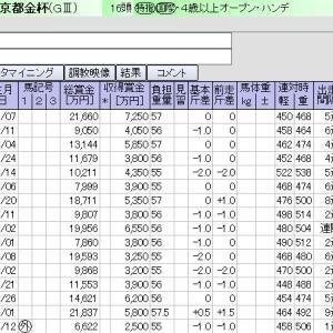 中京 1月05日11レース 京都金杯【GⅢ】