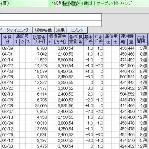 中京 1月16日11レース 愛知杯【GⅢ】