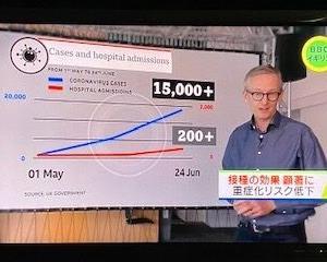 新型コロナ・デルタ株拡大のイギリス 、一日の感染者2万超!でもワクチン接種効果で死亡者激減☆【BBC】