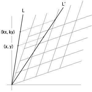 相対論の復習(2):世界間隔の不変性
