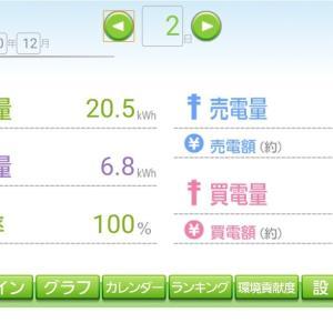 発電日報【2020.12.02】