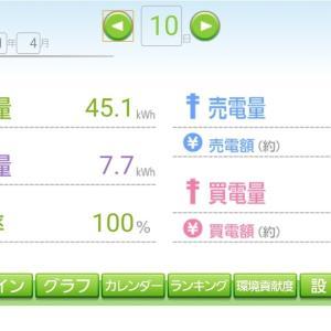 発電日報【2021.04.10】