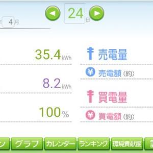 発電日報【2021.04.24】