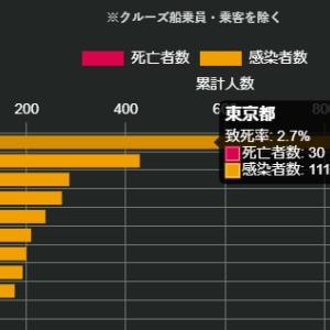 緊急事態宣言:感染5位・死亡率1位の愛知はトヨタへの忖度?実験台?