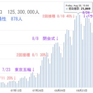 デルタ株最強!のはずが...日本は終息 シンガポール感染の7割が2回接種