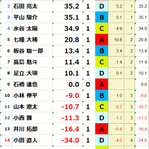 【対局レポ】3/28 最高位戦第46期前期D3リーグ第一節【簡単に振り返り】